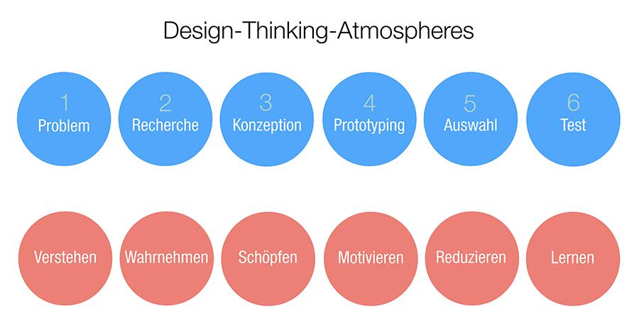 Design Thinking Atmospheres (Autoren– und Bildrechte Axel Buether)